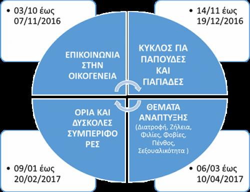 Κύκλοι Σεμιναρίων  2016-2017 στο Σχολείο της Φύσης